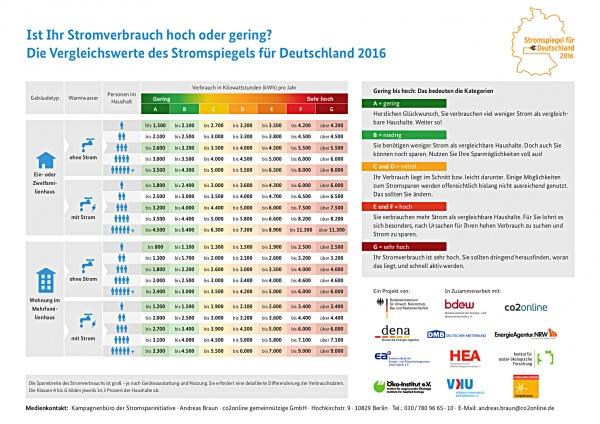 Stromspiegel_2016_Tabellen